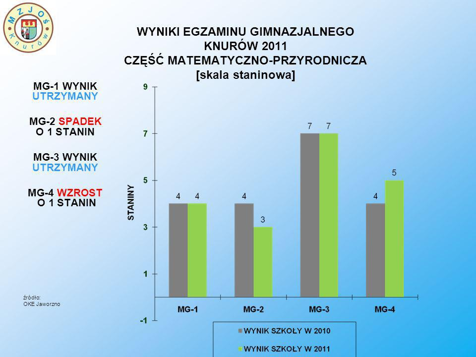 WYNIKI EGZAMINU GIMNAZJALNEGO KNURÓW 2011 CZĘŚĆ MATEMATYCZNO-PRZYRODNICZA [skala staninowa]
